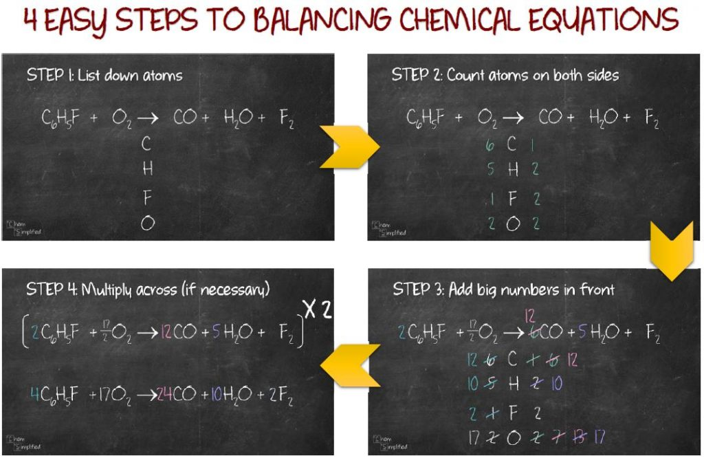Balancing chemical equations (Simple)
