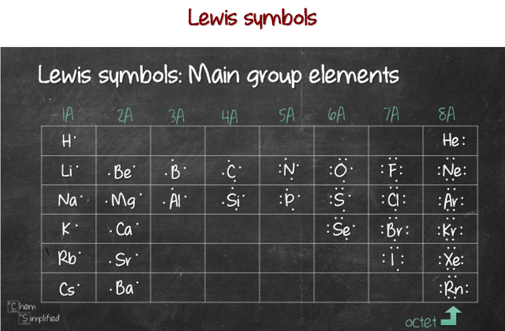 Lewis symbols for main group elements