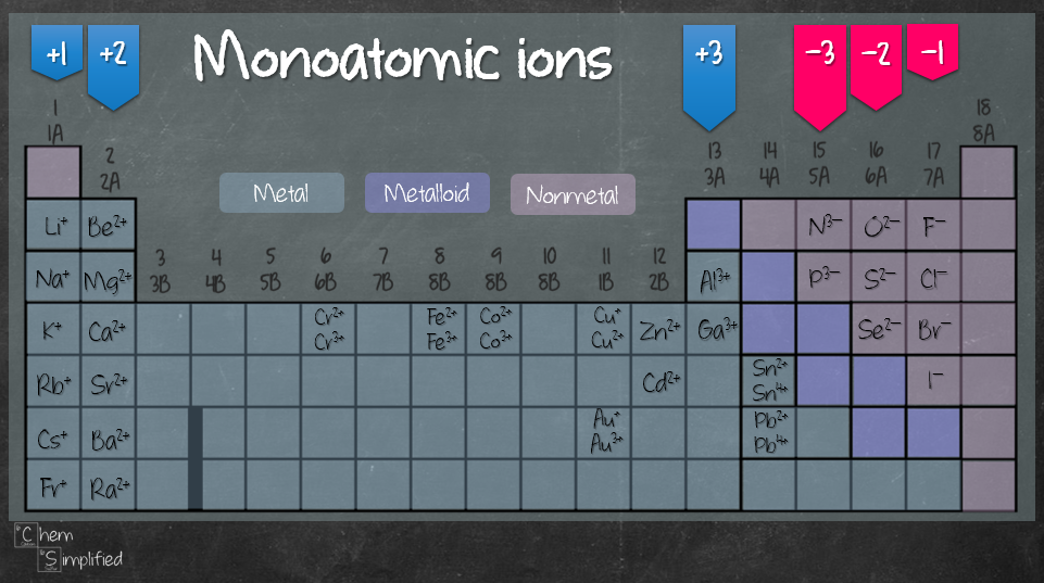 List of monoatomic ions