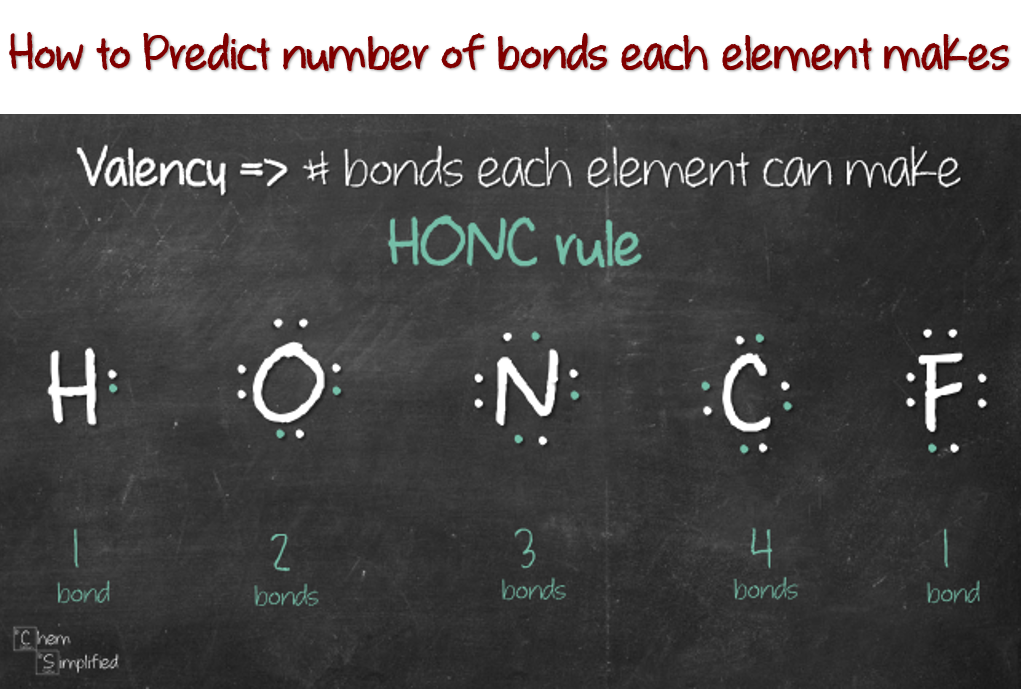How to predict number of bonds each element makes