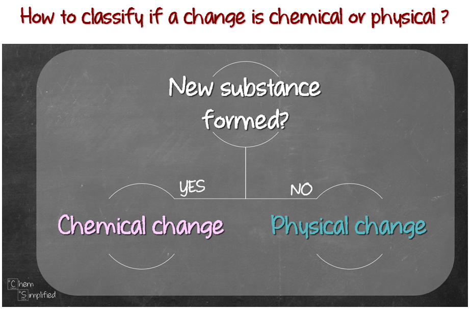 Easy way to classify if a change is physical or chemical change.
